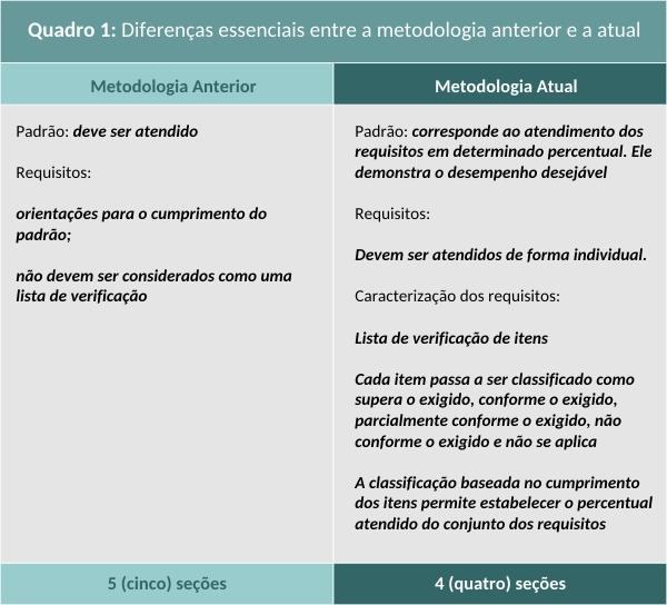 Diferenças essenciais entre a metodologia anterior e a atual_quinto