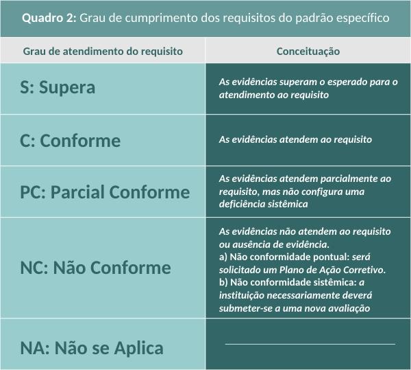 Grau de cumprimento dos requisitos do padrão específico_Quinto