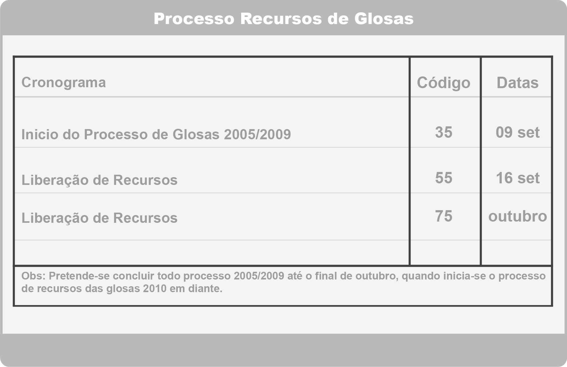 tabela de glosas