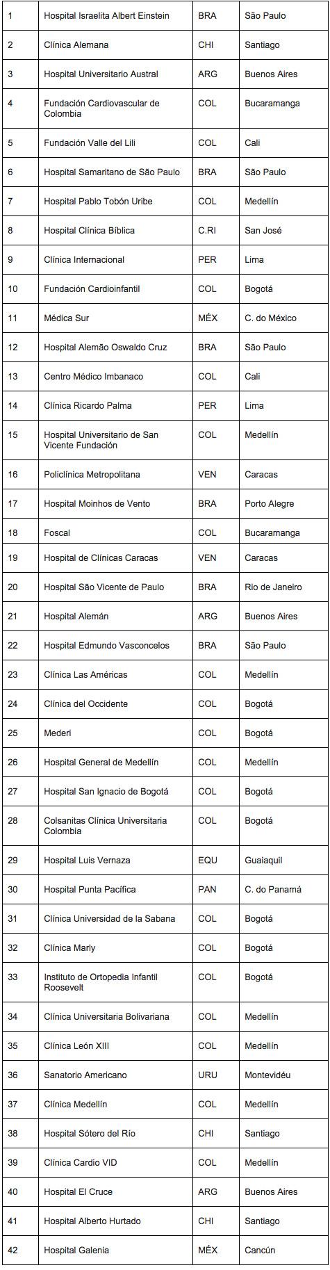 melhores hospitais