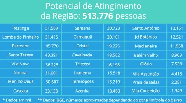 Potencial de atingimento da unidade Aparício Borges, Zona Sul de Porto Alegre