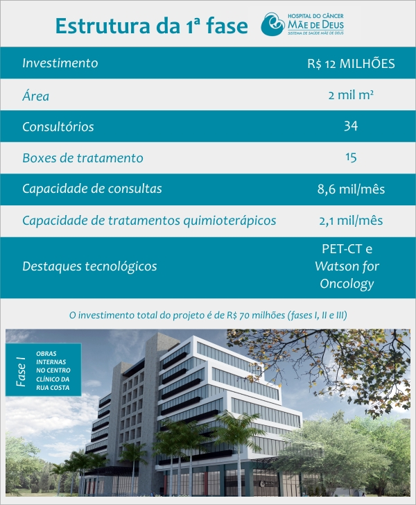 Primeira_Fase_Estrutura_Hospital_Cancer_MD