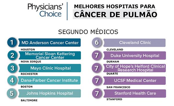 cancer_pulmao