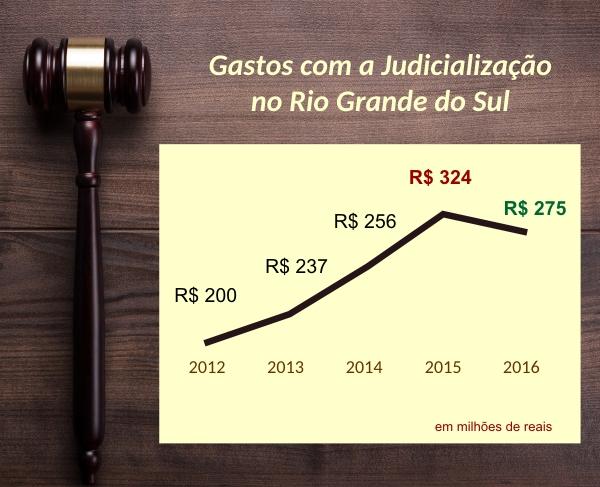 Gastos_Judi_RS_Evolucao