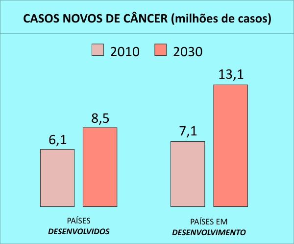 Figura_1_Medici_Casos_Novos_Cancer_SUS