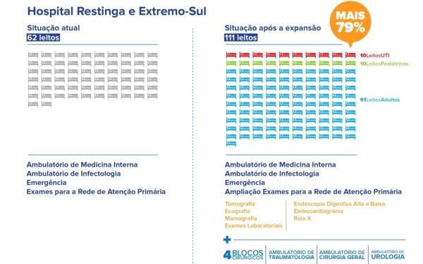 Comparativo_Edital_Restinga_Hospital