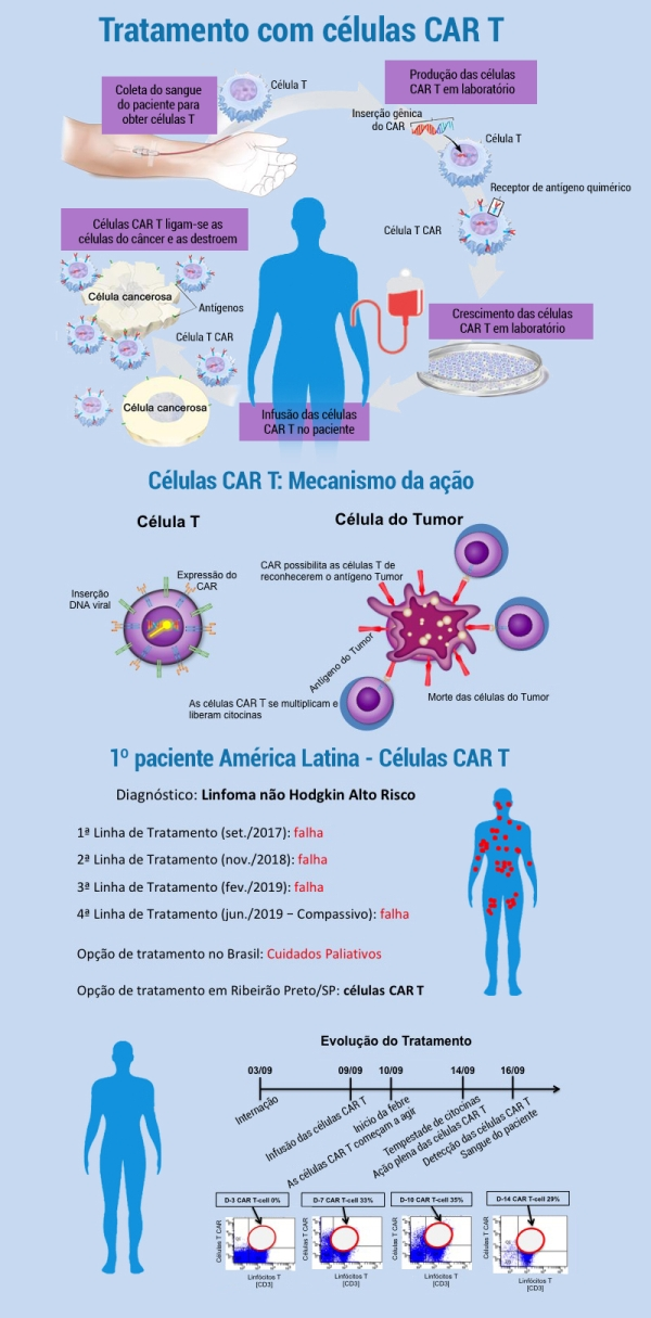 infografia_celula-CAR-T_SS