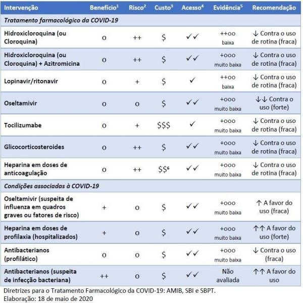 Diretrizes para o Tratamento Farmacológico da COVID-19 AMIB, SBI e SBPT