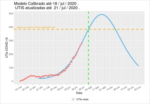 Especialistaestima pico da Covid em Porto Alegre no final de agosto e alerta para a possível escassez de leitos_curva