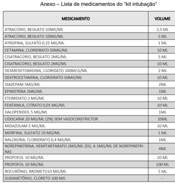 kit intubação medicamentos