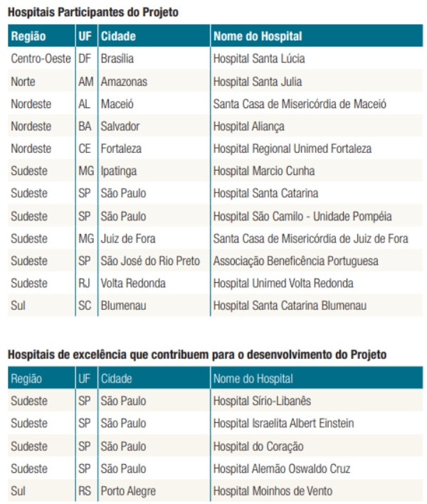 ANS disponibiliza indicadores para avaliar desempenho de hospitais no cuidado ao paciente__
