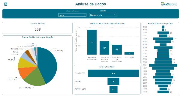 ANS disponibiliza painel dinâmico sobre legislação do setor de planos de saúde1_