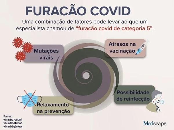 FURACAO COVID